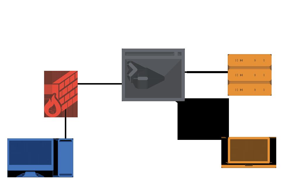 Splashtop to platforma zarządzania, brama dostępowa i zdalne sterowanie