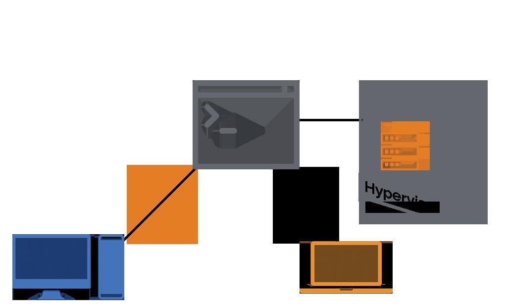 Splashtop to zdalna kontrola nad maszynami fizycznymi i wirtualnymi